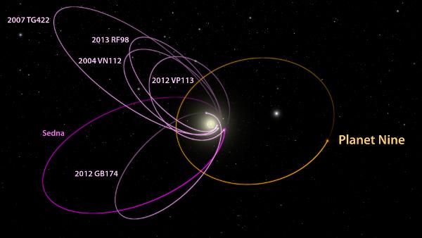 太阳系外围多个小天体轨道